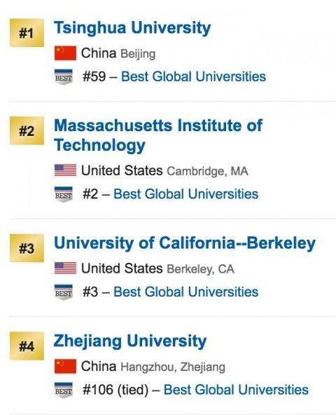 _top_university_engineering-480x592 世界大学ランキングマップ日本事情。中国強し、東大続く。就職は?