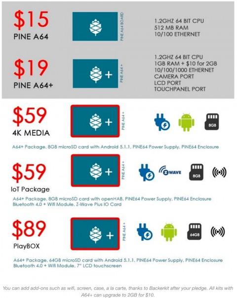 PINEA64−購入価格-480x604 PINE A64の性能や違いは?使い方や購入方法必見!送料も。