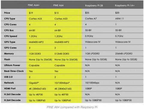 PineA64-性能-拡張-RaspberryPi-480x365 PINE A64の性能や違いは?使い方や購入方法必見!送料も。