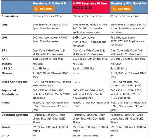 Raspberry_pi_zero_comparison-480x450 ラズベリーパイゼロの使い方と比較。拡張も。購入しますか?