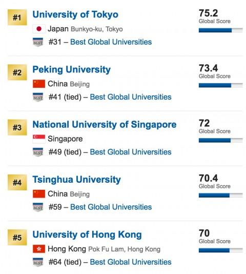 university_of_tokyo_asia_top-480x534 世界大学ランキングマップ日本事情。中国強し、東大続く。就職は?