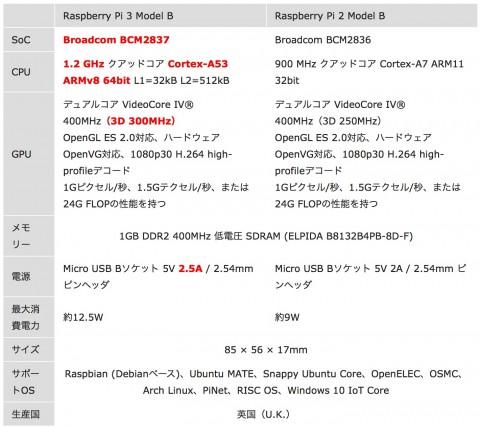 raspberry-pi-3-1-480x427 ラズベリーパイ3の性能と価格。使い方や購入方法公開!