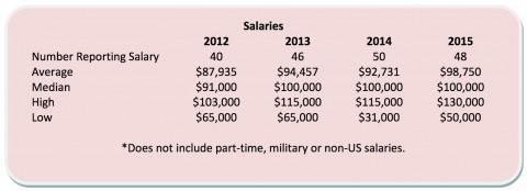 6-digit-salary-2-480x174 アメリカ年収1000万職業トップ10チェック!医者、公務員?