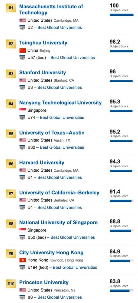 global-university-ranking-cs-2017-2-480x1052 USニュース世界大学ランキング2017、日本後退、中国強し不変?