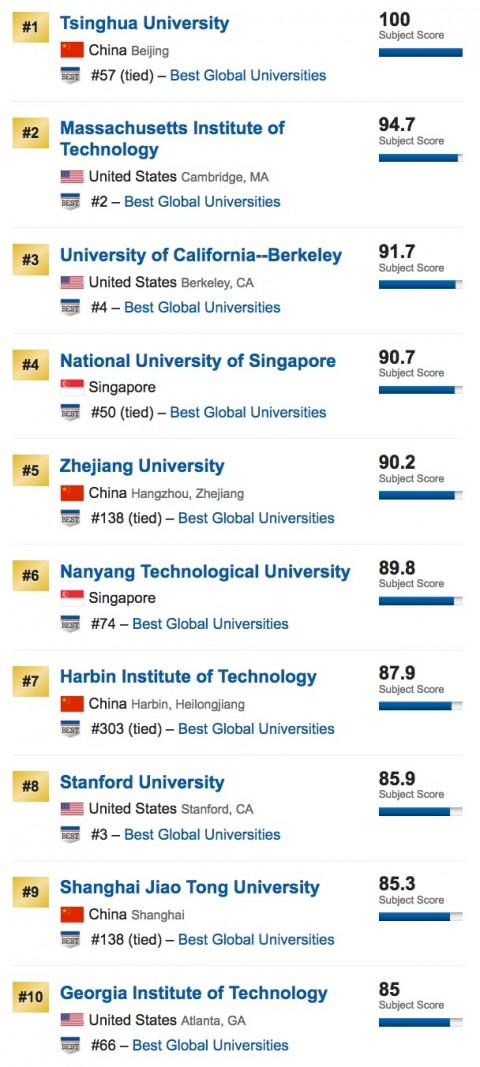 global-university-ranking-eng-2017-3-480x1067 USニュース世界大学ランキング2017、日本後退、中国強し不変?